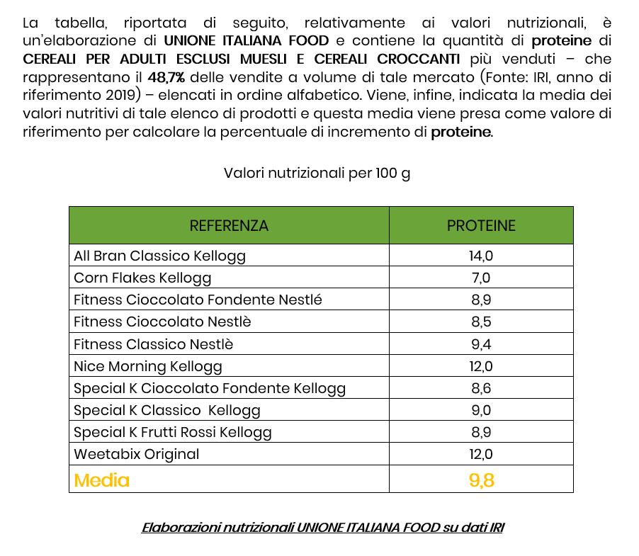 Cereali Bambini Proteine